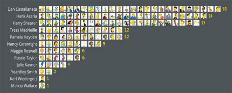How Many Characters Top 'Simpsons,' South Park' Actors