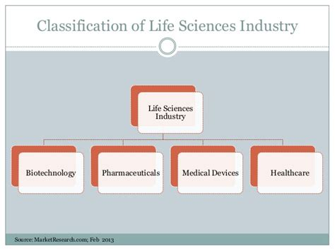 Brief Outlook of Indian Life Sciences Industry in 2013